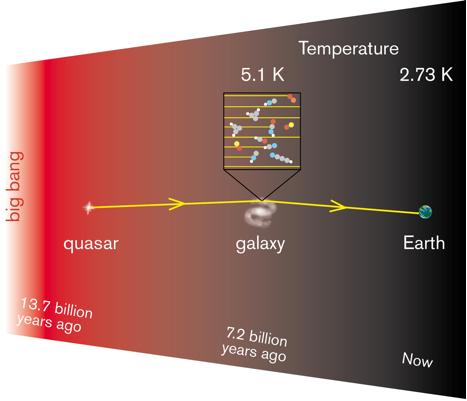 temperature picture