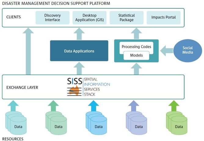 Structure for the Disaster Management Decision Support Platform. Image: Ryan Fraser, CSIRO