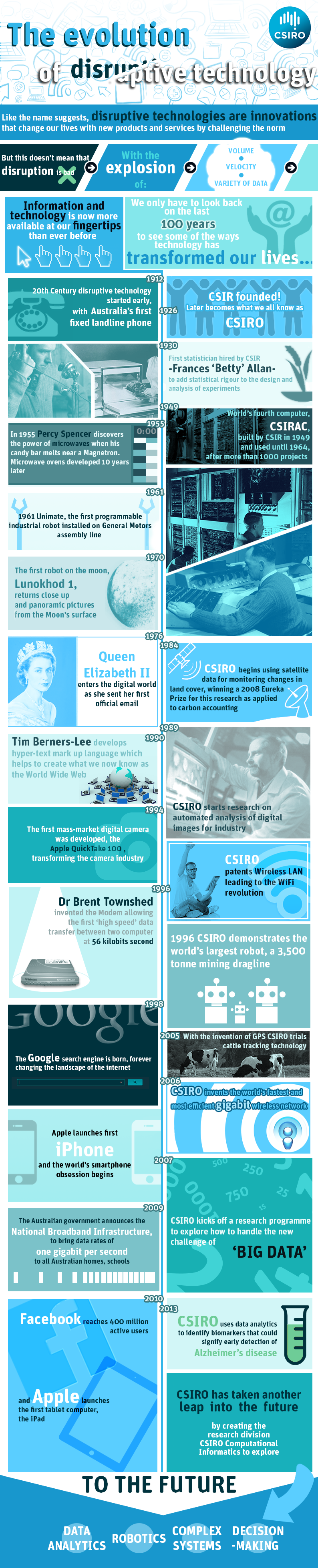 The evolution of disruptive tech over the past 100 years. Click on image for full size or view on Pinterest.