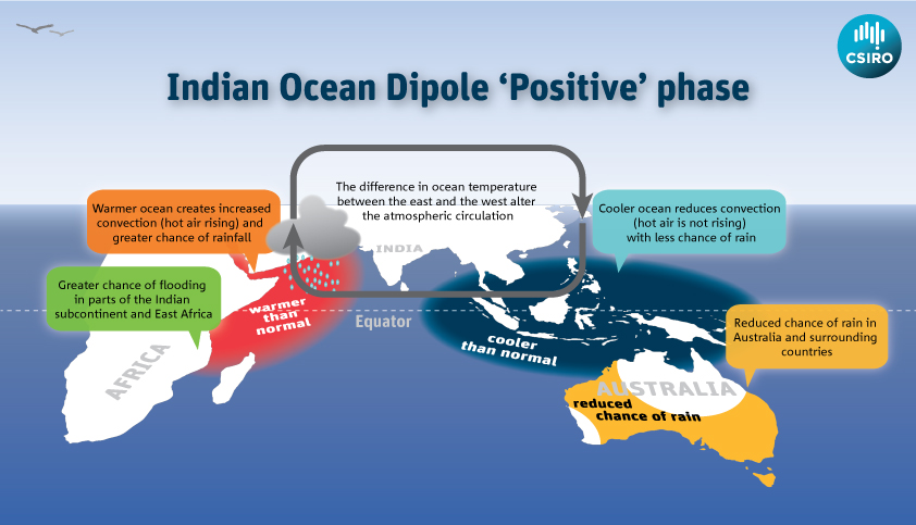 Indian Ocean Dipole Positive Phase shown on a map of oceans and countries.