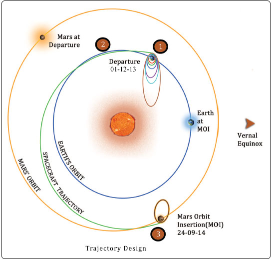 The journey to Mars: diagram showing the planned mission of the Mangalayaan spacecraft. Image: ISRO