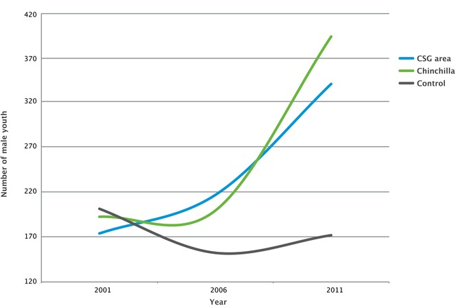 Changes in male youth over time (ABS 2013). The blue line is the average for towns and communities where CSG development occurs. The dark grey line is the average for regions without CSG development (control). The green line represents Chinchilla.
