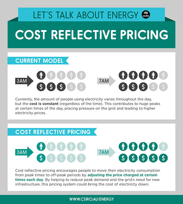 Cost reflective pricing infographic