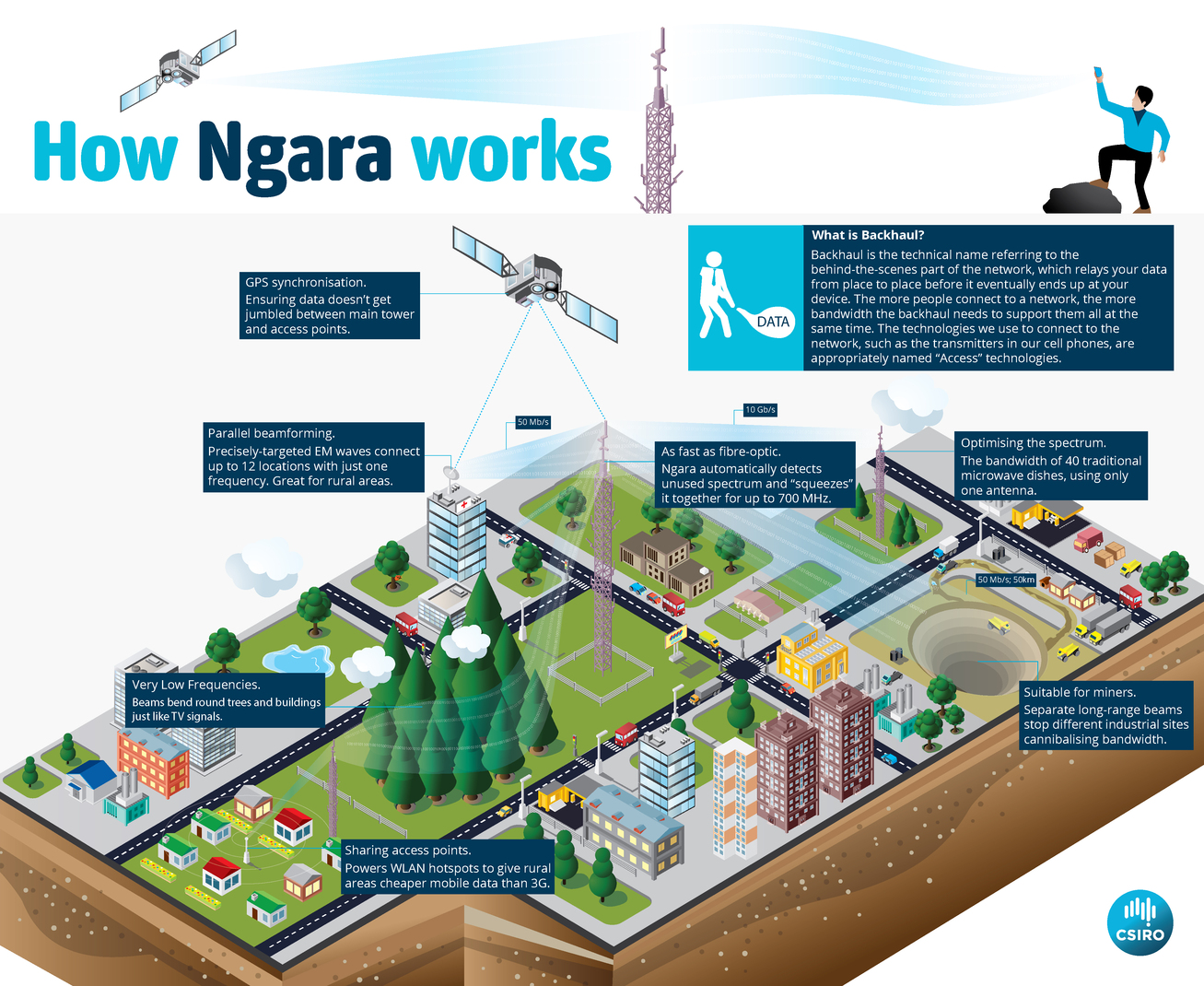 How Ngara works (click to view full size).