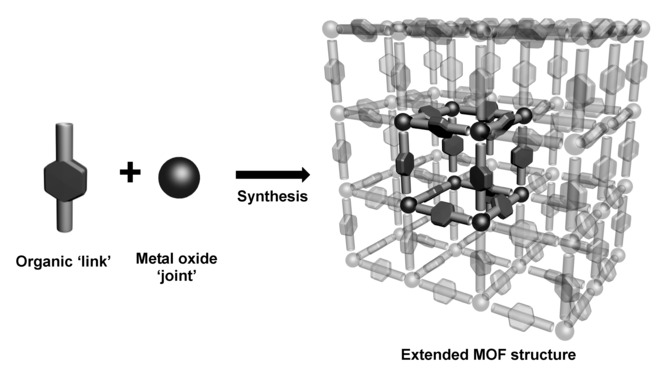 Visual representation of a MOF structure