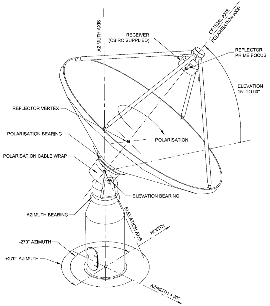 Askap Spins It Right Round Baby Csiroscope Antenna Schematic Diagram Of A Radio Telescope