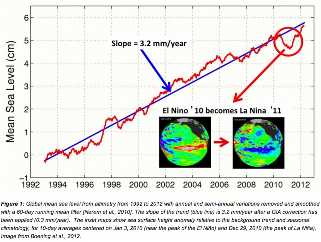 The drop in global sea level in 2011, which went against the trend of the previous 18 years. Boening et. al. (2012), CC BY