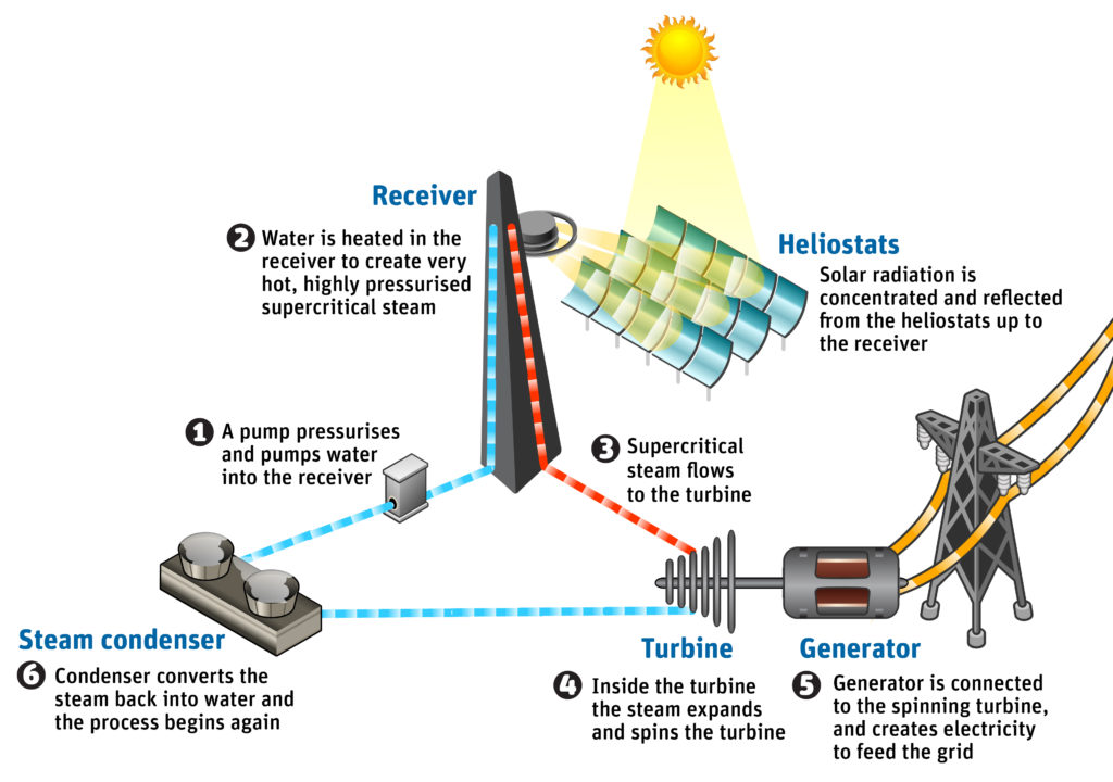 How a solar thermal power plant works.