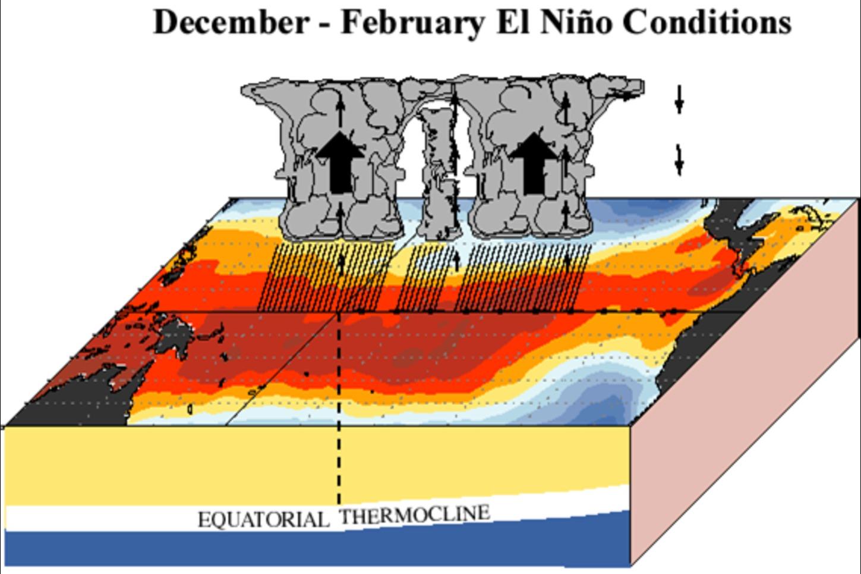 Graphical depiction of El Niño