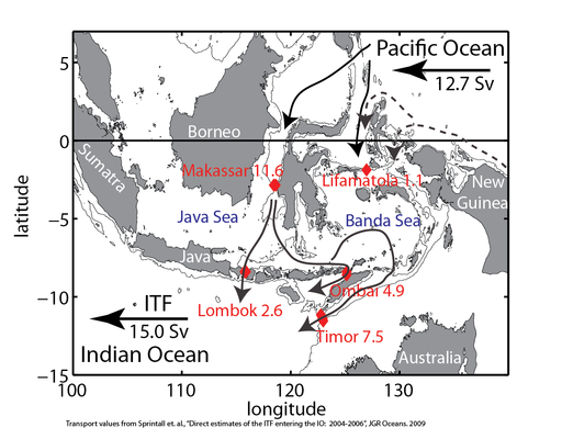 Schematic of the ITF. Values of the flow and the major passages are indicated by red. Water enters the ITF from the western Pacific and exits into the Indian Ocean.