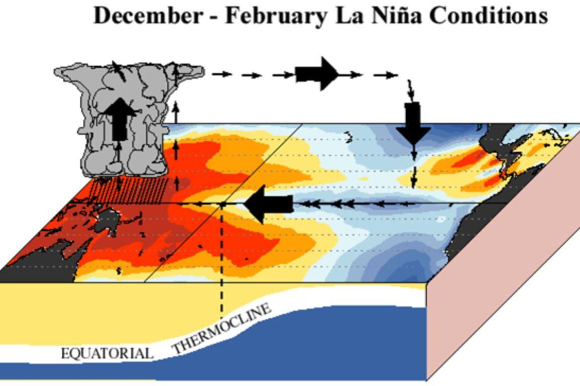 Graphical description of La Niña