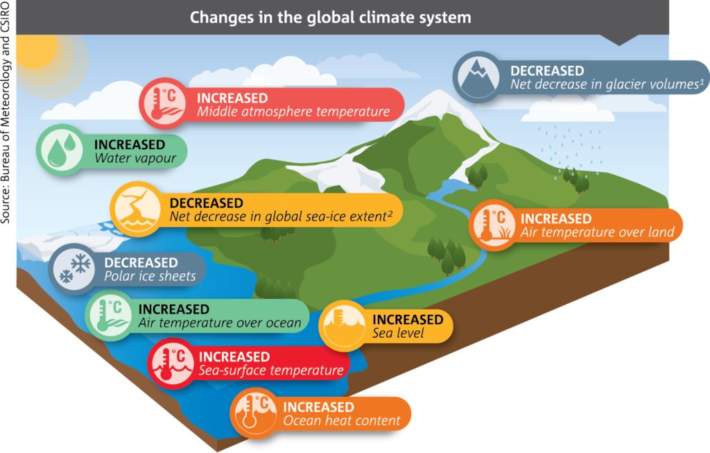 Infographic showing where temperatures have increased and decreased globally.