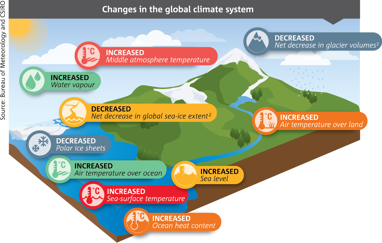 the worldwide issues of the climate changes Climate change economics (cce) specifically devoted to the papers in the area of climate change economics and also focuses on the theoretical and empirical papers devoted to analyses of mitigation, adaptation, impacts, and other issues related to the policy and management of greenhouse gases.