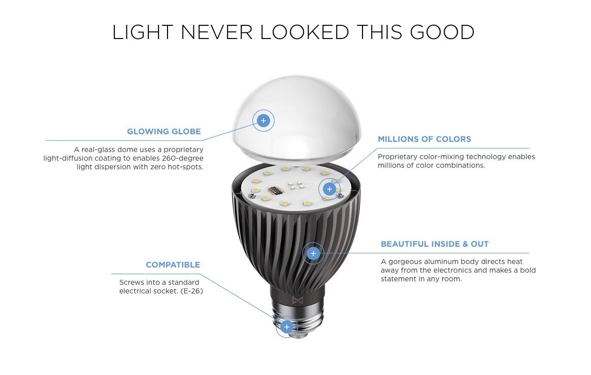 The new misfit light bulb. Source: Misfit