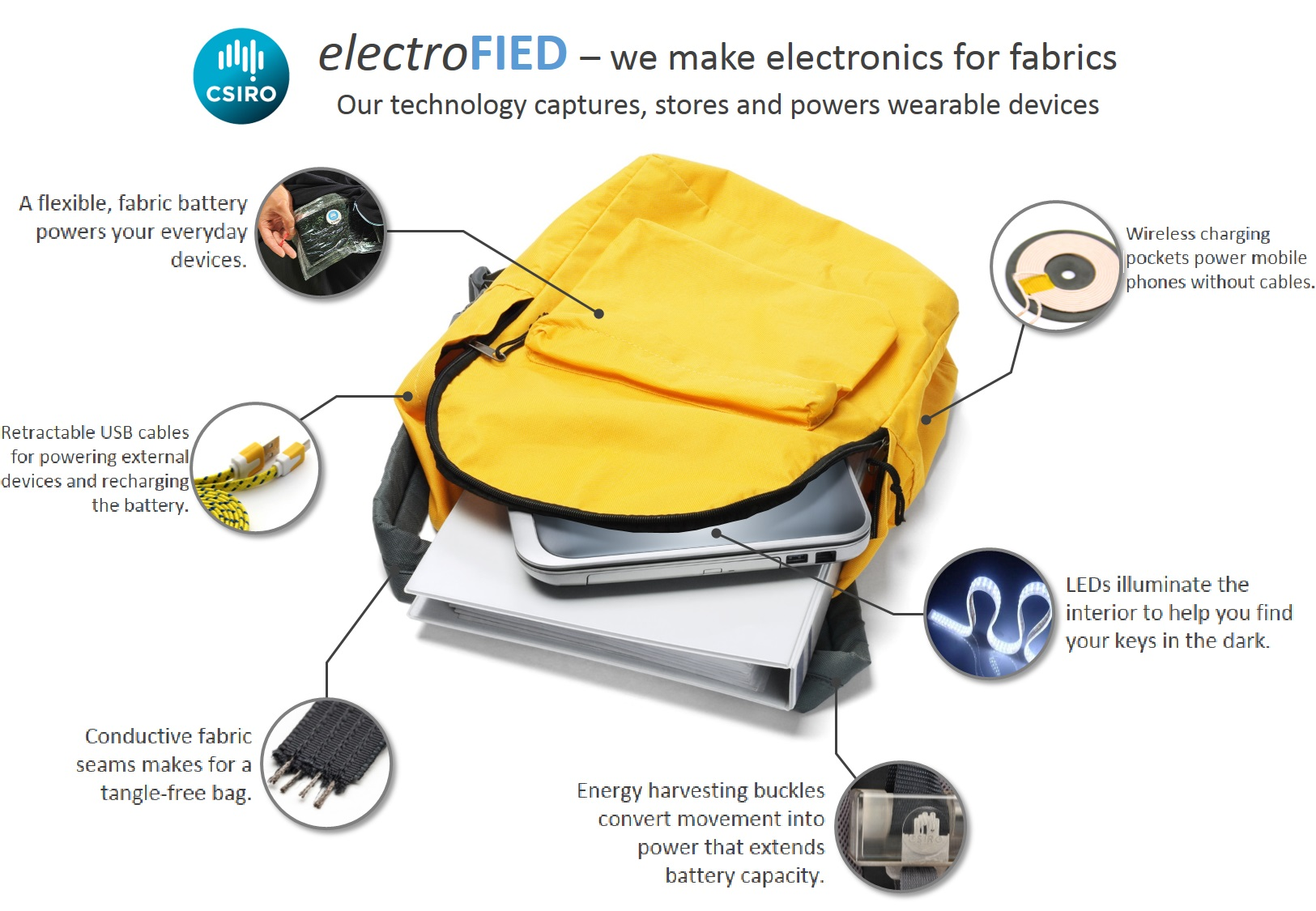 electroFIED - a bag of tricks.
