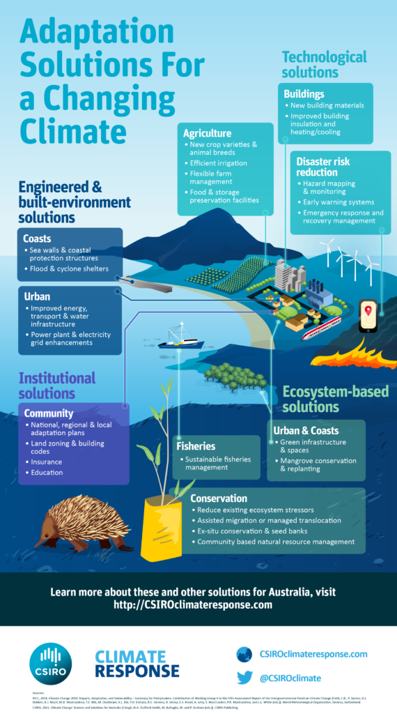 Infographic Adaptation Solutions For A Changing Climate
