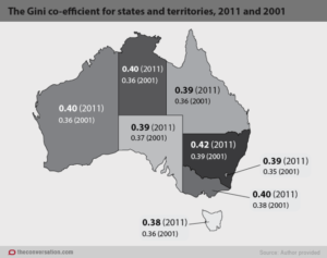 The Gini co-efficient for states and territories, 2011 and 2001.