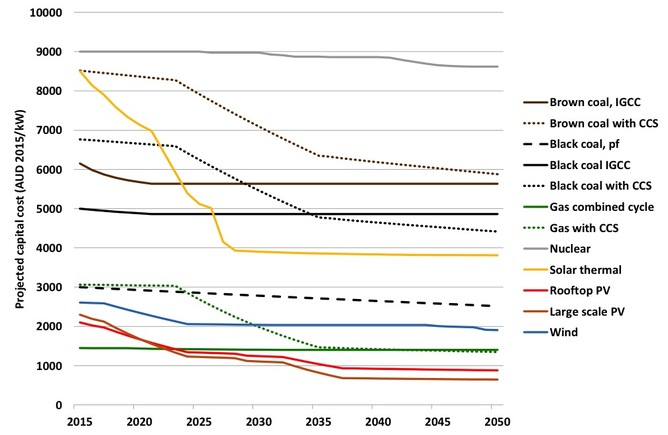 Projected electricity generation capital costs assuming a 550ppm consistent global carbon price signal CO2CRC