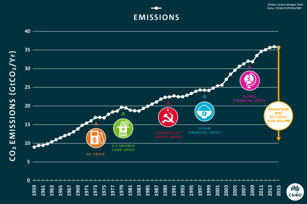 15-00723_Global Carbon Budget_Co2 Emissions_GRAPH1_1960-2015_FA