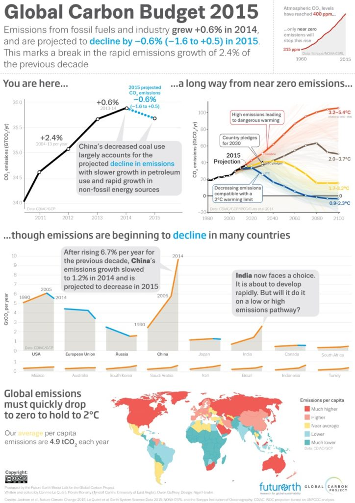 Future Earth/Global Carbon Project