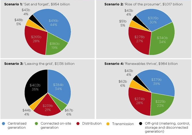 Projected cumulative electricity sector investment and operating expenditure to 2050 (including percentage contribution of each supply chain component), by scenario CSIRO