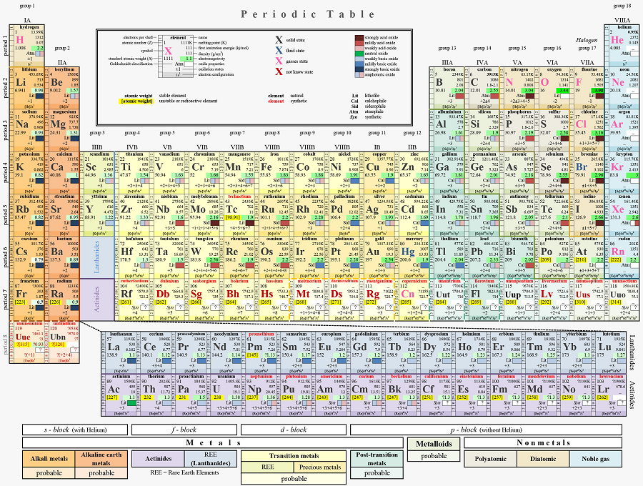 The search for new elements on the periodic table started with a periodictableoftheelements urtaz Image collections