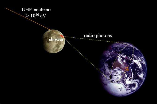 The lunar Askaryan effect: an ultra-high-energy neutrino interacts with the sub-surface rocks of the moon, generating a shower of radio photons that can be detected by a radio telescope on Earth. Ron Ekers, Author provided