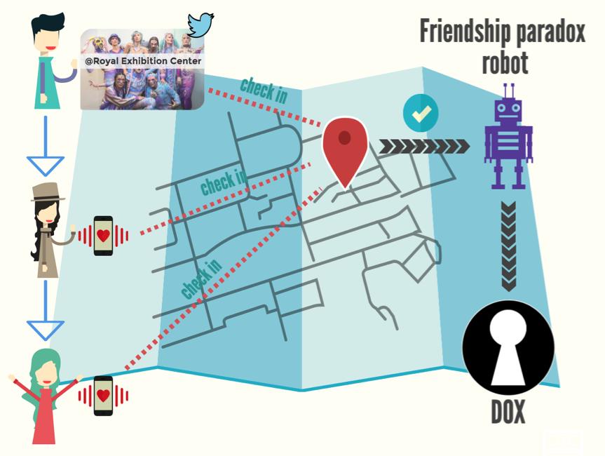 paradox app infographic