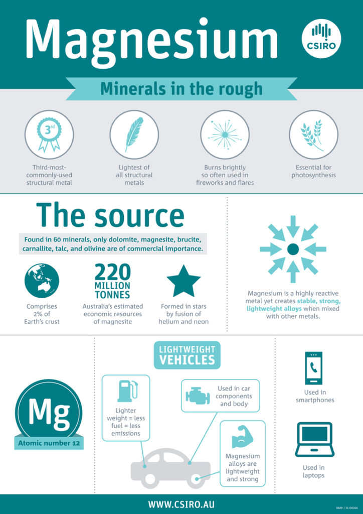 Infographic showing the different uses and facts of magnesium
