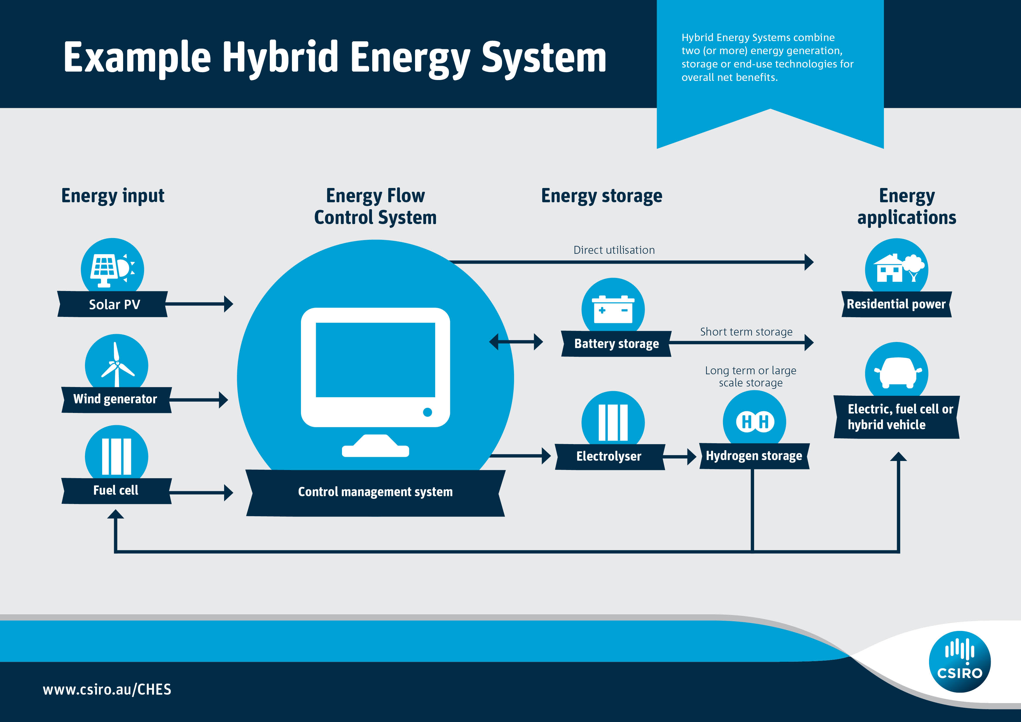 hybrid systems infographic
