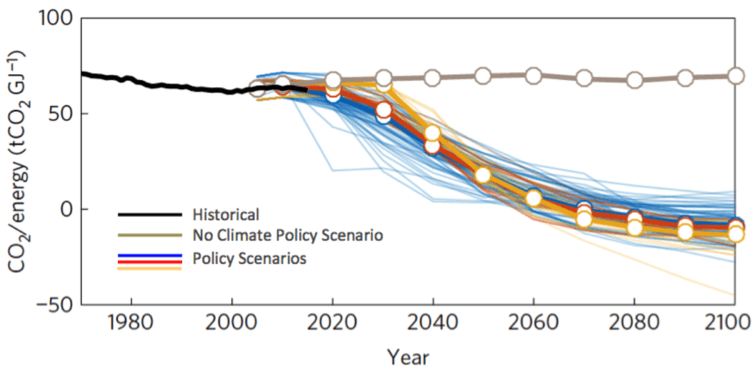 Looking at the carbon intensity of energy (how much carbon is produced for each unit of energy) shows that current emissions (black line) are in the right spot to keep warming below 2℃ (blue, red and yellow lines). However we'll need much more work to close the mitigation gap (brown line). Peters et al 2016, Author provided