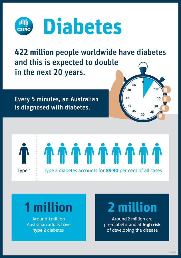 infographic about prevalence of diabetes