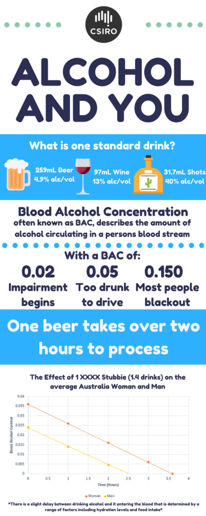 alcohol and you graph