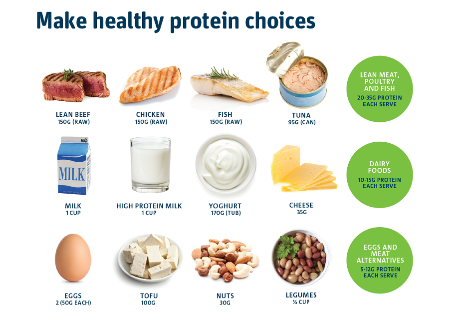 Calculate your recommended protein intake.