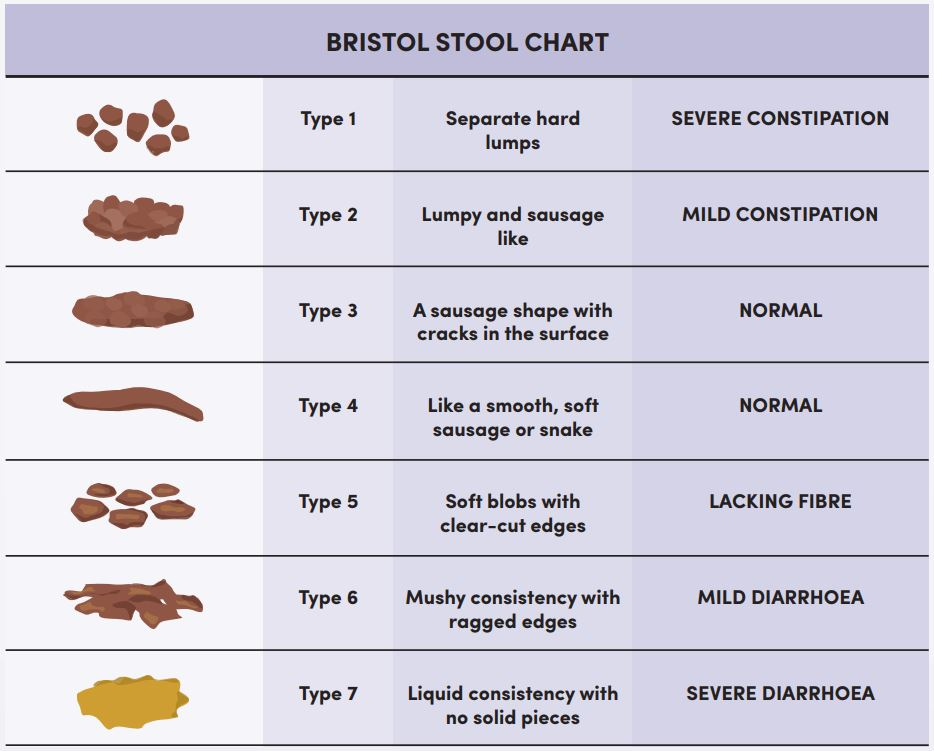 A chart showing various consistencies of stools