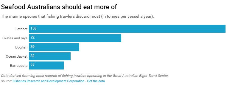 A graph showing what seafood we should eat