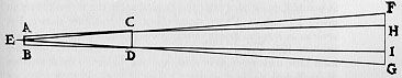 Pencil sketch of a triangle on its side with the top point of the triangle on the LHS and the base of the triangle on the RHS.