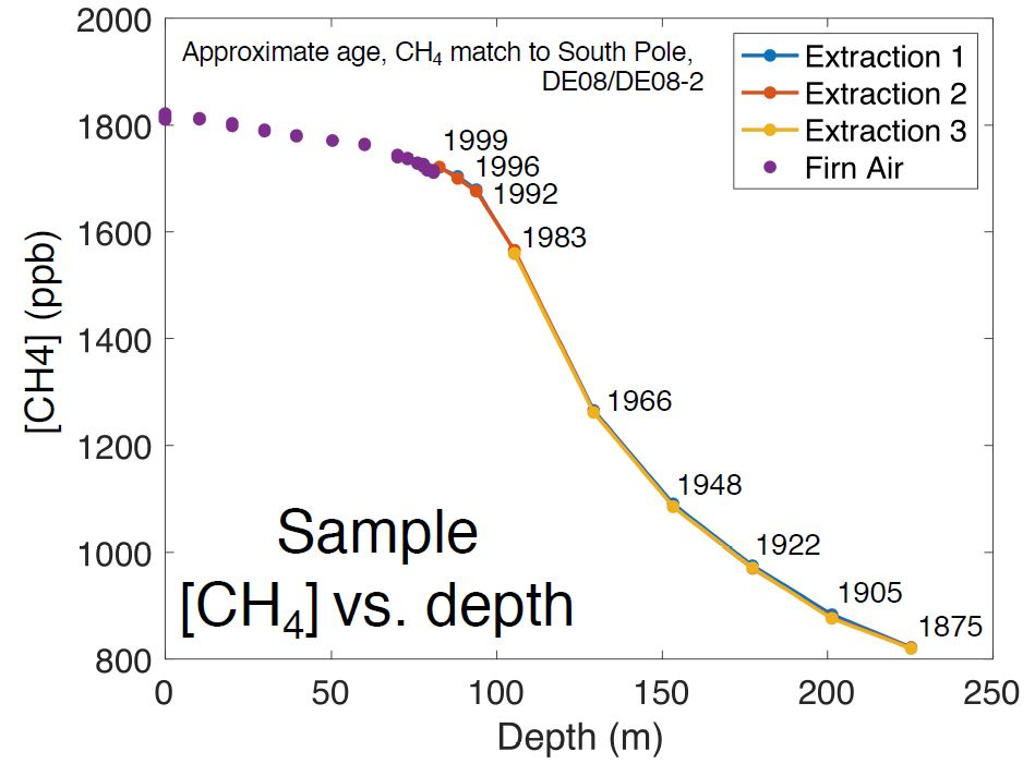 graph showing methane concentration over time