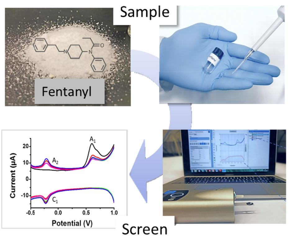 Clockwise: white powder with molecular structure for fentanyl layover; blue gloved hand with injection and vile of clear liquid; chart depicting voltage measurements; hand-held analysing device in front of laptop displaying analysis results.