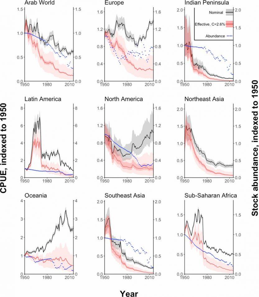 graph detailing CPUE statistics