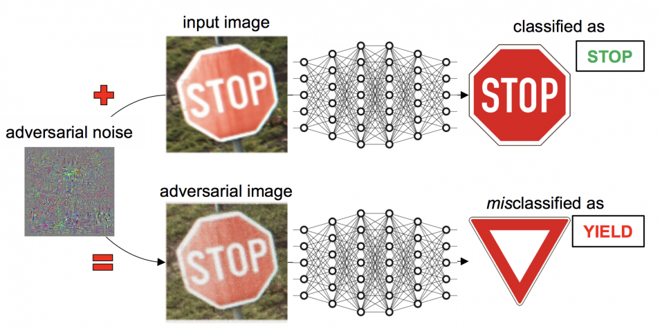 Example of adversarial machine learning