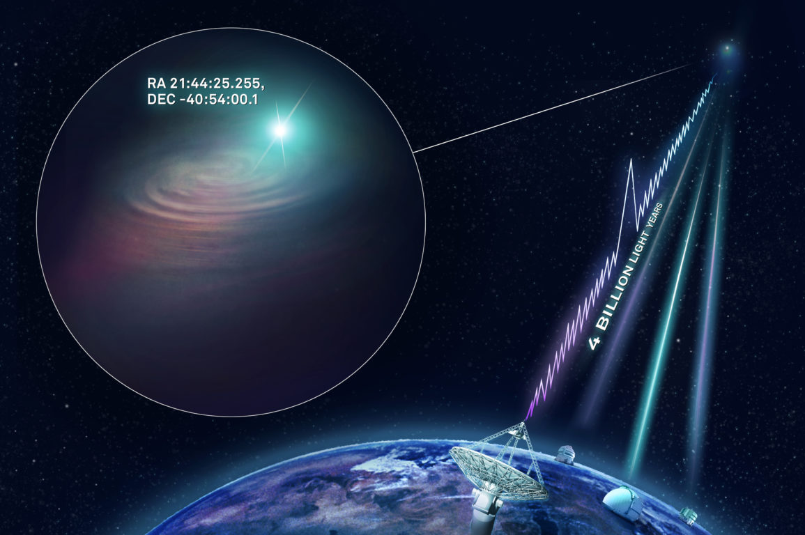 An illustration of how ASKAP located the fast radio burst.