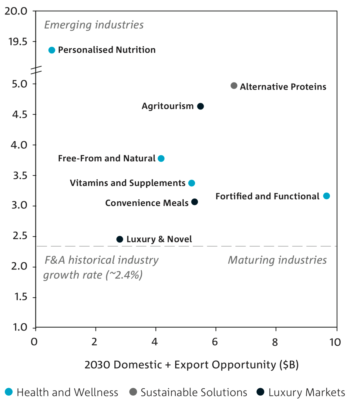 figure shows the expected growth rate and potential size of the various market segments in 2030.
