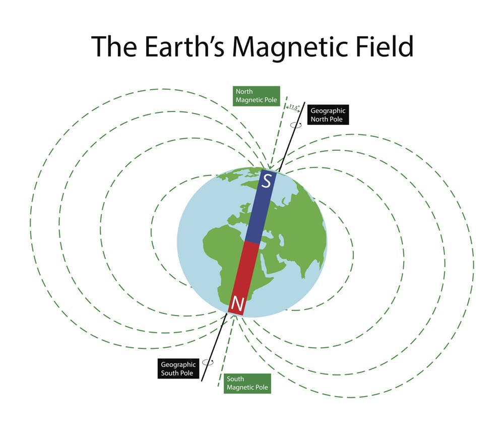 Graphic image showing the difference between geographic and magnetic poles