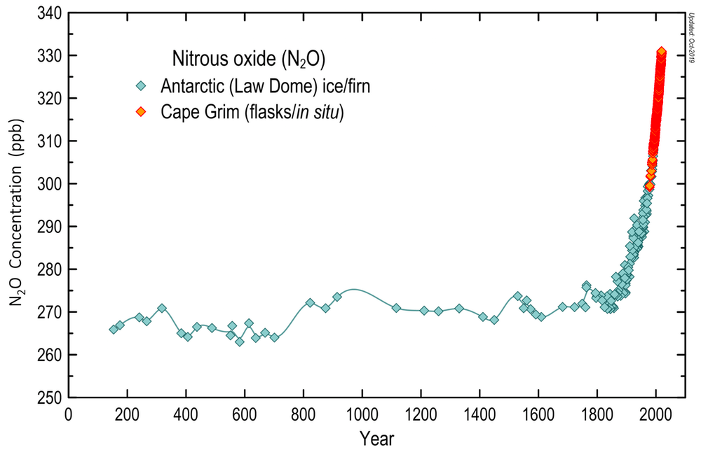 Graph showing increasing levels of N₂O concentrations over time
