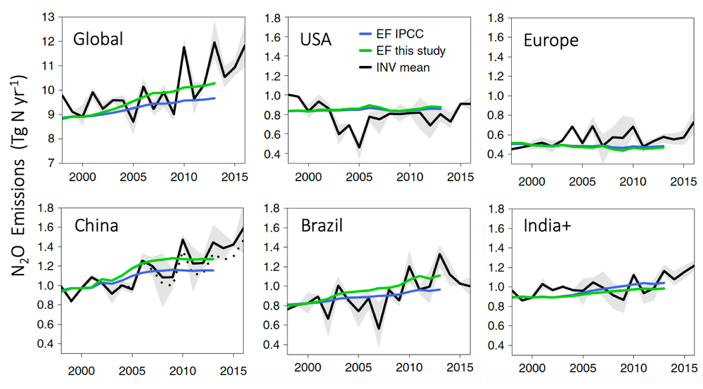 Chart showing N₂O emissions from agriculture over time by country and globally