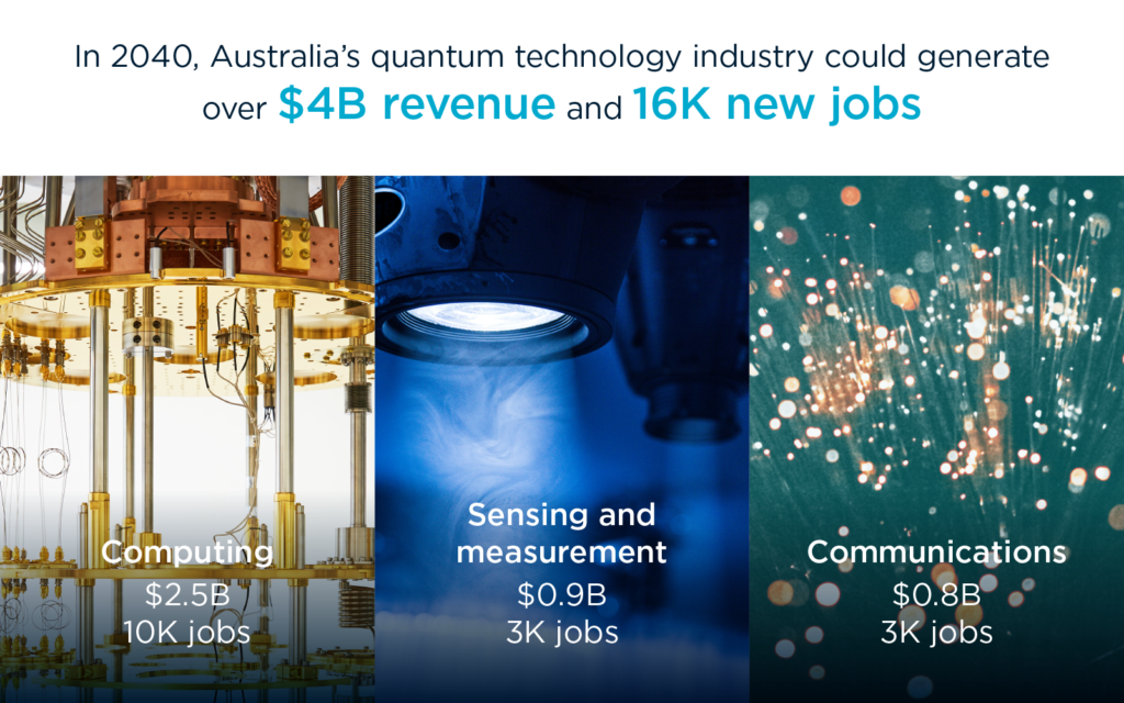 infographic showing the breakdown of the projected jobs and revenue from the quantum industry. Computing shows $2.5 billion and 10,000 jobs, sensing and measurement shows $0.9 billion and 3000 jobs, communications shows $0.8 billion and 3000 jobs