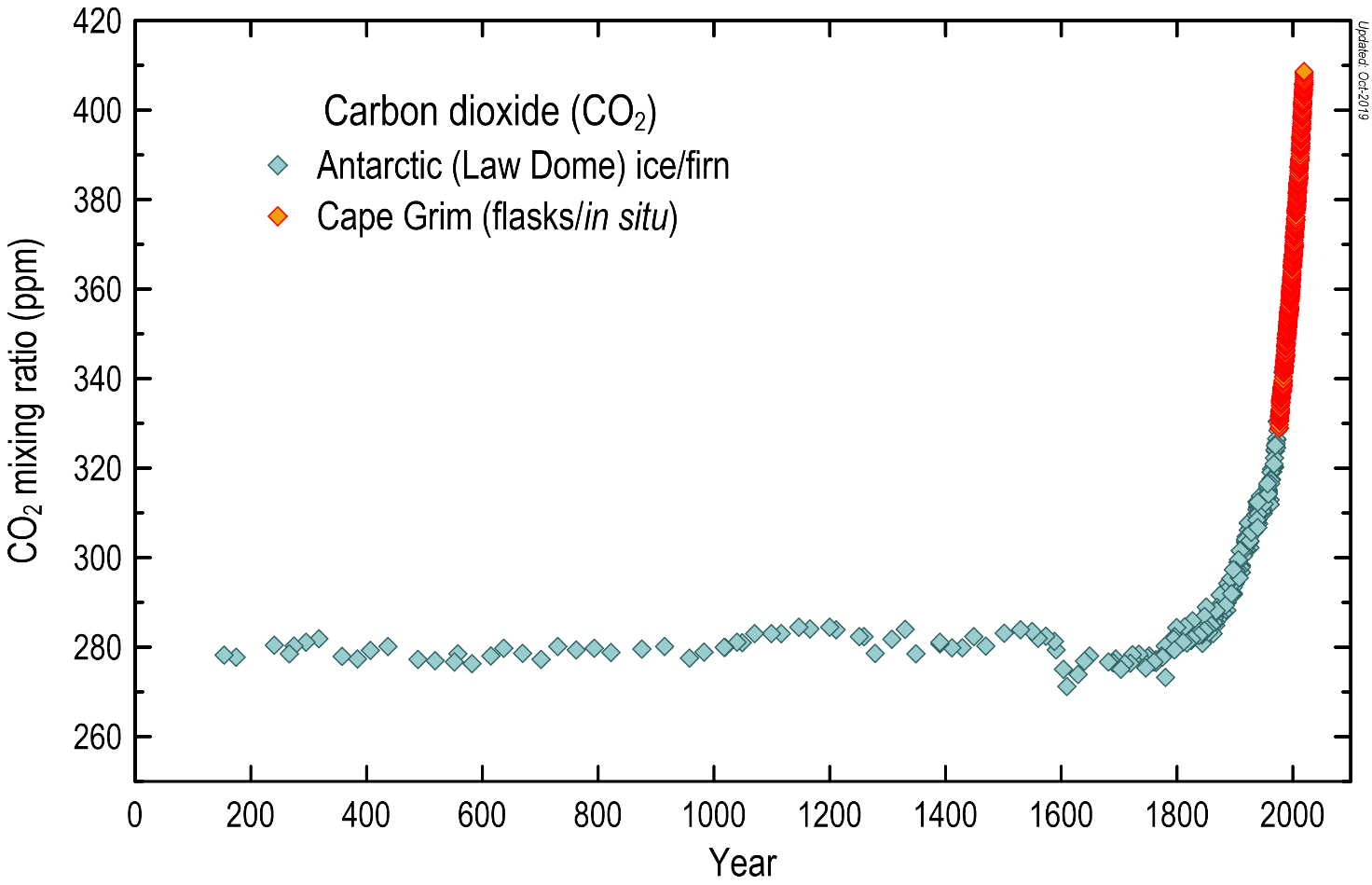 Graph showing atmospheric carbon dioxide concentrations (in ppm) over the last 2000 years