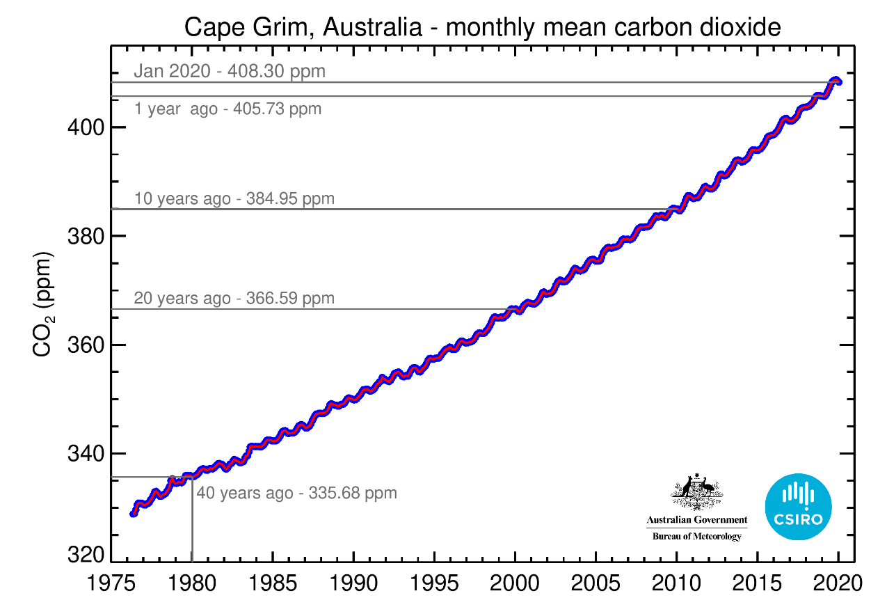 Chart showing Cape Grim monthly PPM compared to key historic dates