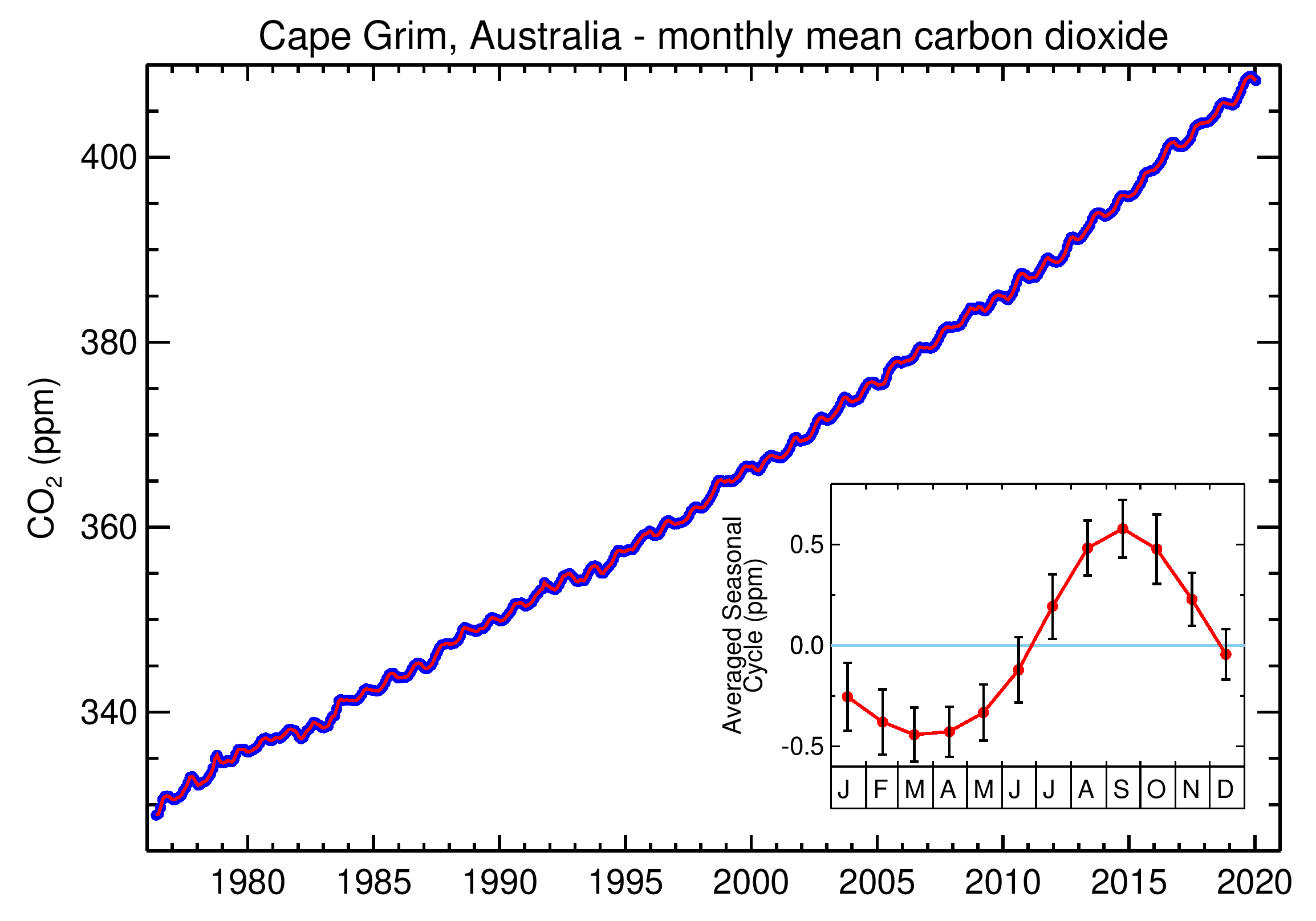 Chart showing Cape Grim monthly mean CO2 from 1980